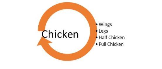 chickenParts